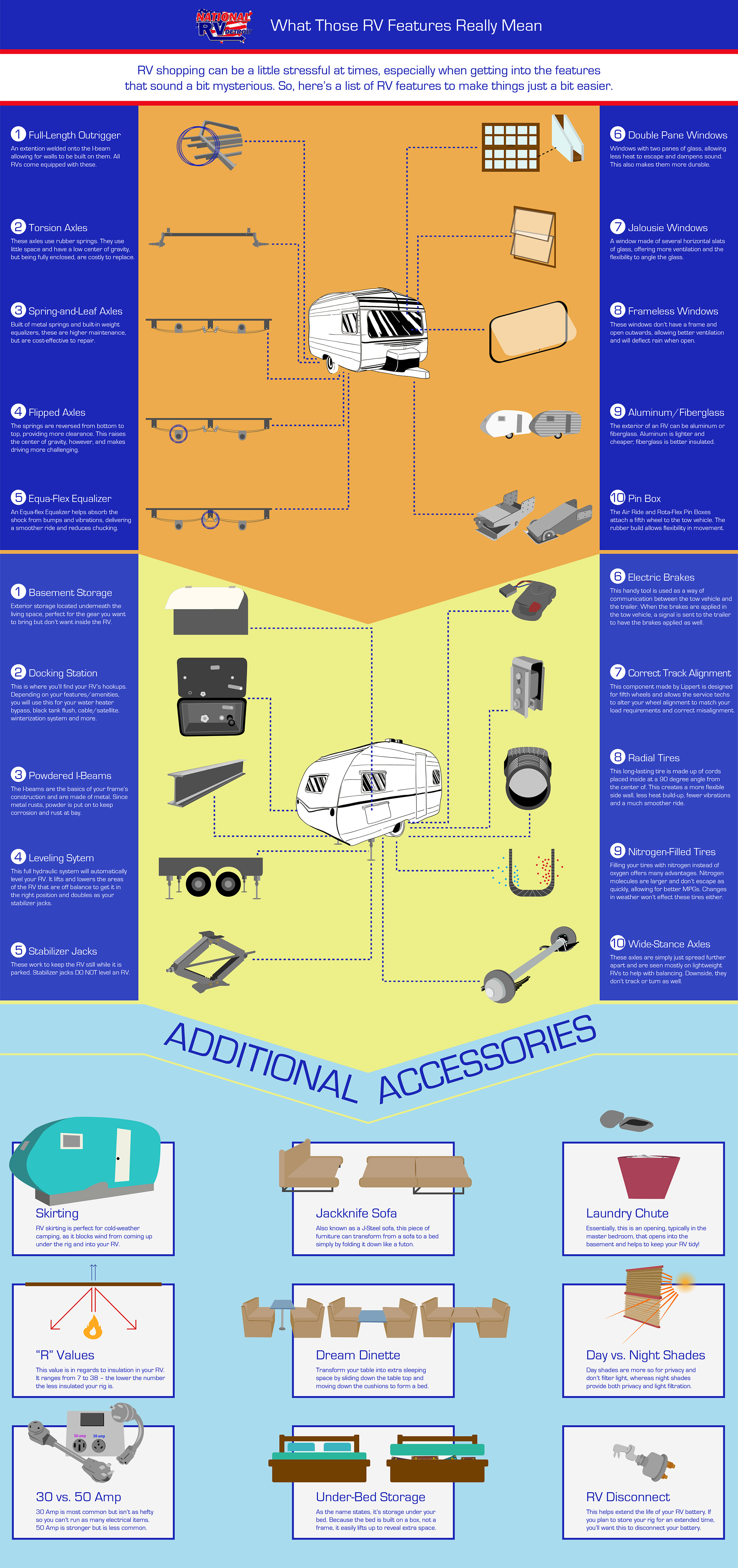 What Those RV Features Really Mean. National RV Detroit RV Blog on