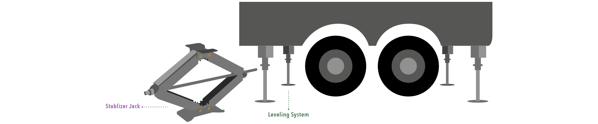 Stablizer Jack vs Leveling System