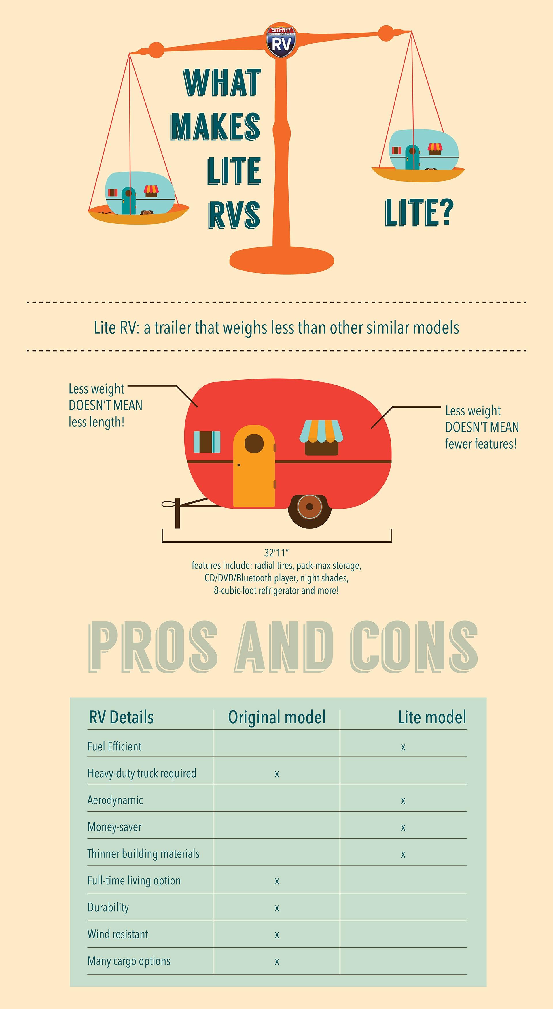 Gillette's Guide to what makes a Lite RV, Lite.