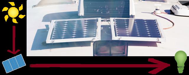Horizontal Solar Panels for RVs