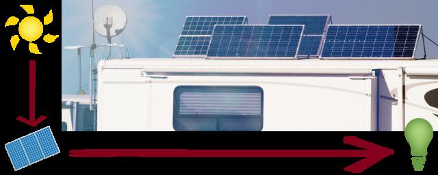 Vertical Solar Panels for RVs