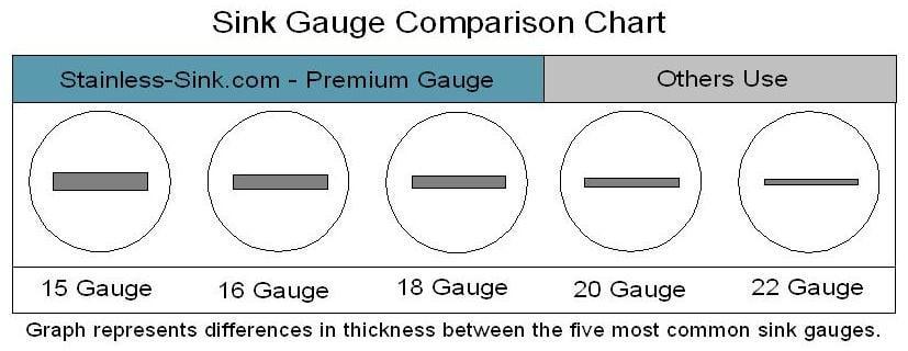 sink-gauge-comparison-for-20-20